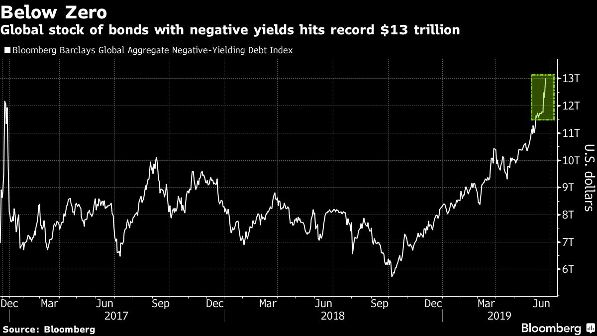 $13 Trillion of Bonds Have Below-Zero Yields | Treasury & Risk