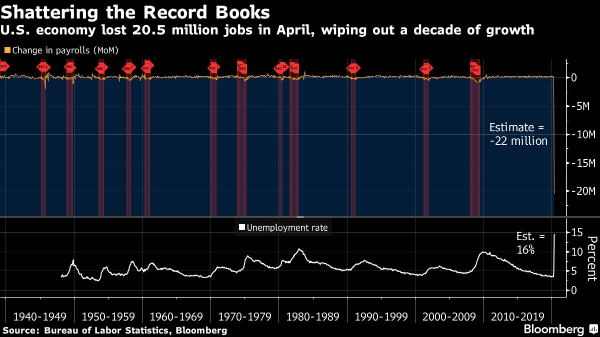 Shattering the record books: U.S. economy lost 20.5 million jobs in April. From Bloomberg.