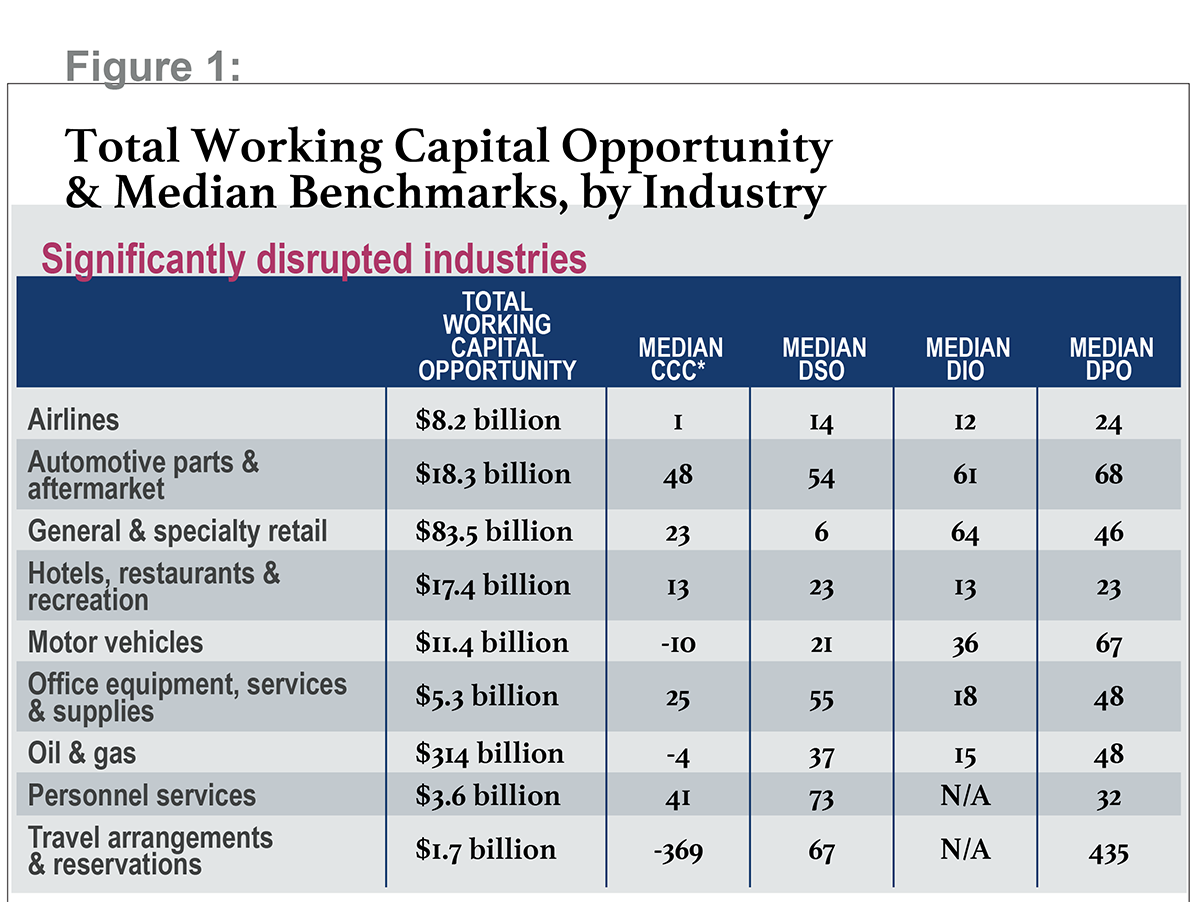Total working capital opportunity & median benchmarks, significantly disrupted industries - from The Hackett Group