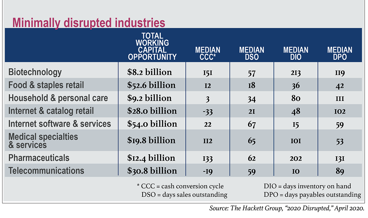 Total working capital opportunity & median benchmarks, minimally disrupted industries - from The Hackett Group