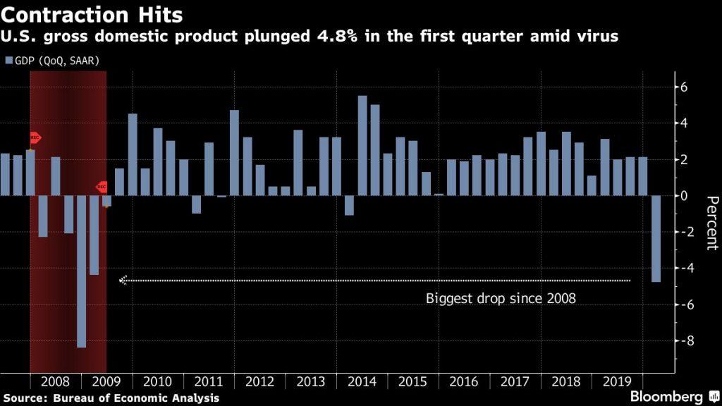Q1 US GDP