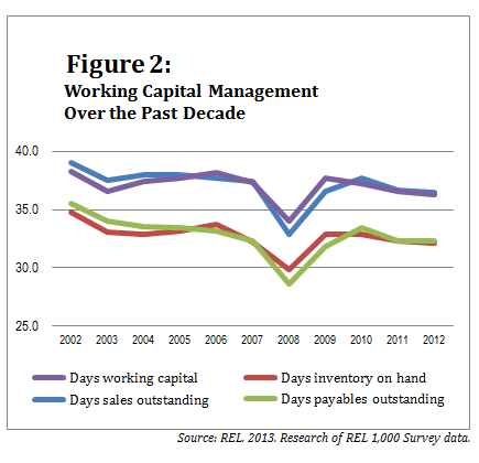 071013-Working Capital-Figure 2-v2