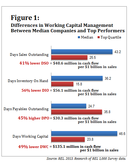071013-Working Capital-Figure 1-v3