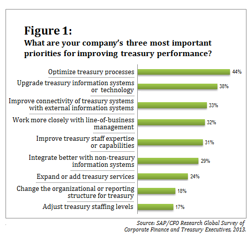 071513_SAP Survey_Figure 1