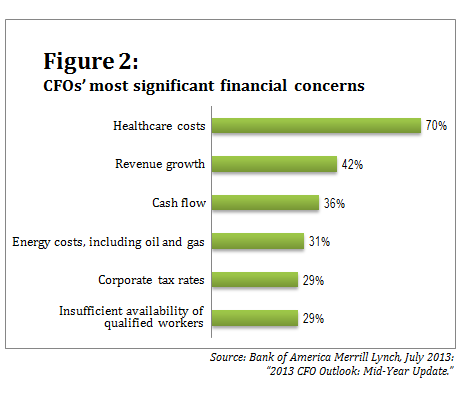 073113_CFO Outlook_Figure 2