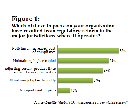 080713_Deloitte survey_Figure 1