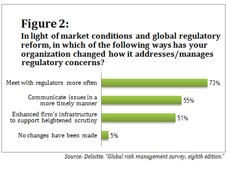 080713_Deloitte survey_Figure 2