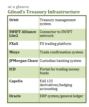 082013-Gilead-at a glance