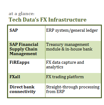 091113_Tech Data case study_at a glance box-v2