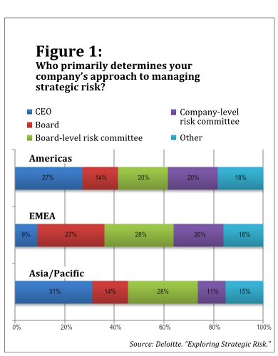 101113_Deloitte risk survey_Figure 1