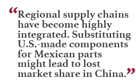 """Regional supply chains have become highly integrated. Substituting U.S.-made components for Mexican parts might lead to lost market share in China."""