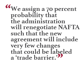"""We assign a 70 percent probability that the administration will renegotiate NAFTA such that the new agreement will include very few changes that could be labeled a 'trade barrier.'"""