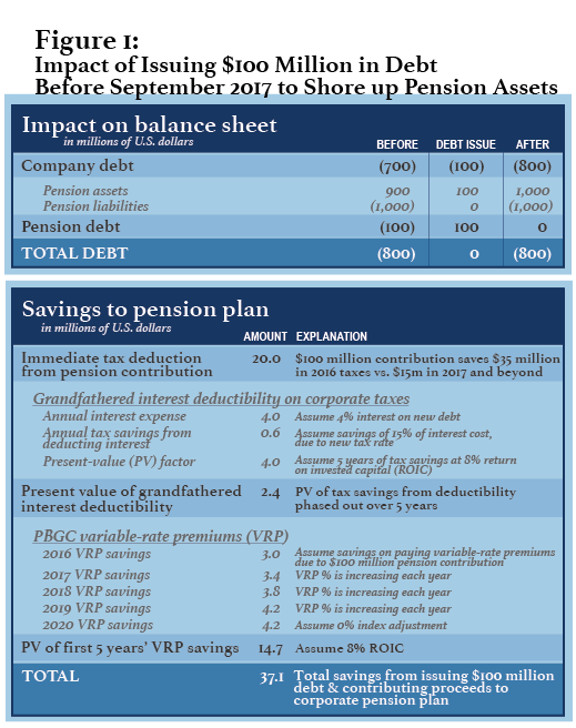 Figure 1: Impact of Issuing $100 Million in Debt Before Sept 2017 to Shore up Pension Assets